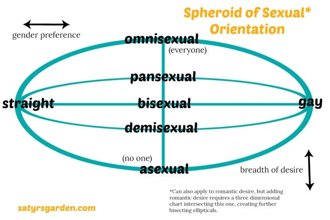 spheroidofsexualdesire